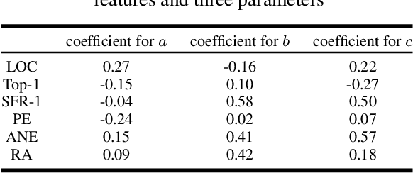 Figure 4 for Spread Mechanism and Influence Measurement of Online Rumors in China During the COVID-19 Pandemic