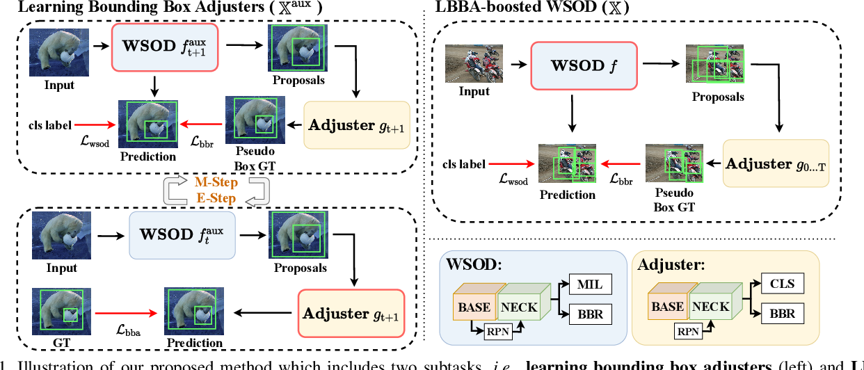 Figure 1 for Boosting Weakly Supervised Object Detection via Learning Bounding Box Adjusters