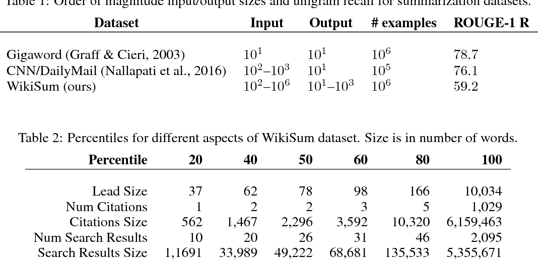 Figure 2 for Generating Wikipedia by Summarizing Long Sequences