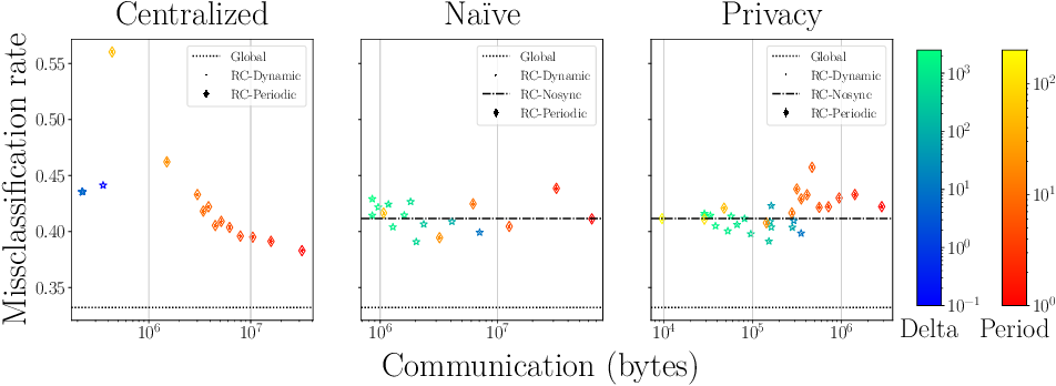 Figure 3 for Resource-Constrained On-Device Learning by Dynamic Averaging