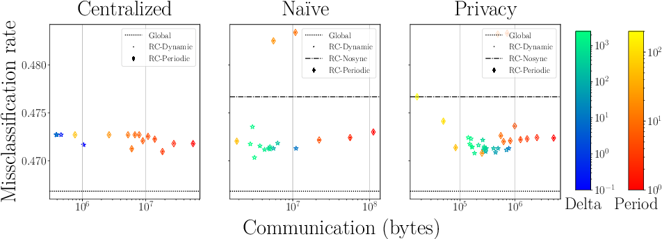 Figure 4 for Resource-Constrained On-Device Learning by Dynamic Averaging