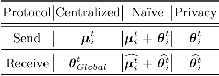 Figure 1 for Resource-Constrained On-Device Learning by Dynamic Averaging