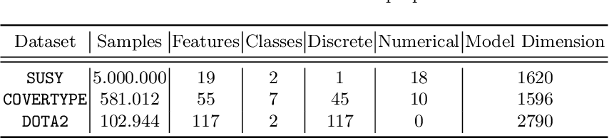 Figure 2 for Resource-Constrained On-Device Learning by Dynamic Averaging