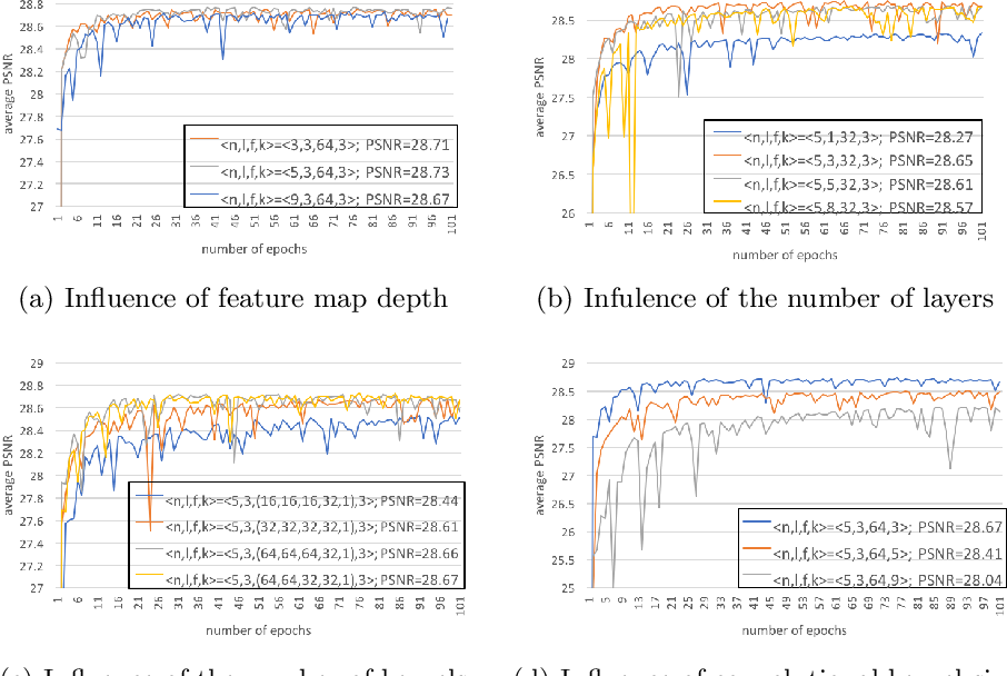 Figure 3 for Computed Tomography Image Enhancement using 3D Convolutional Neural Network