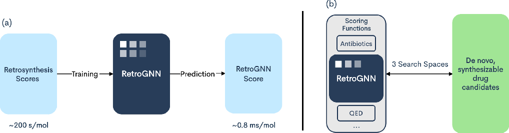 Figure 1 for RetroGNN: Approximating Retrosynthesis by Graph Neural Networks for De Novo Drug Design