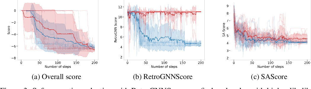 Figure 3 for RetroGNN: Approximating Retrosynthesis by Graph Neural Networks for De Novo Drug Design