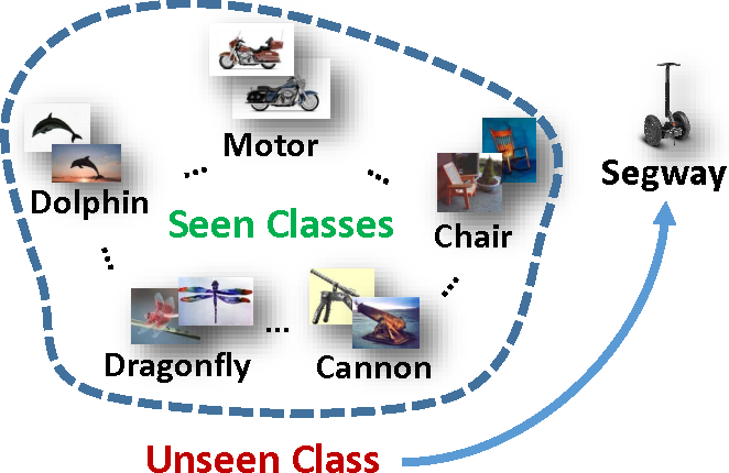 Figure 1 for Zero-Shot Hashing via Transferring Supervised Knowledge