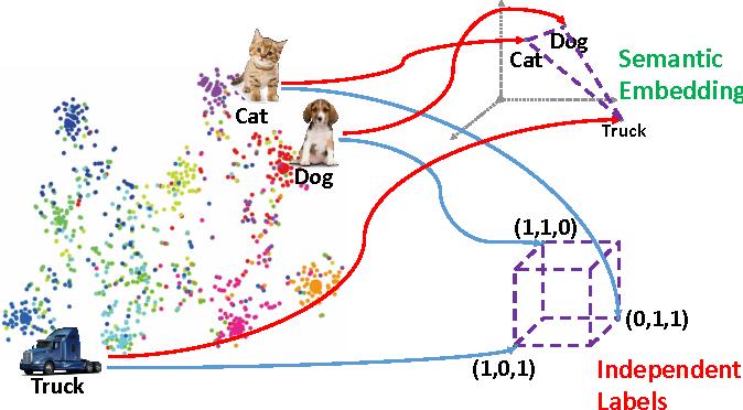 Figure 4 for Zero-Shot Hashing via Transferring Supervised Knowledge