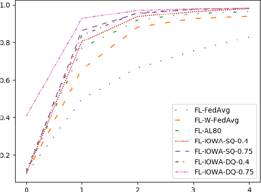 Figure 4 for Dynamic Federated Learning Model for Identifying Adversarial Clients