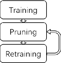 Figure 1 for On Compression of Unsupervised Neural Nets by Pruning Weak Connections