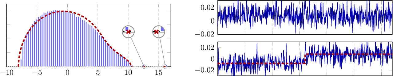 Figure 2 for Sparse Quantized Spectral Clustering