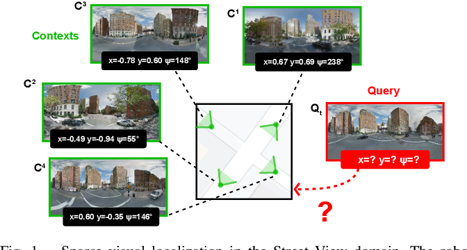 Figure 1 for Differentiable Mapping Networks: Learning Structured Map Representations for Sparse Visual Localization