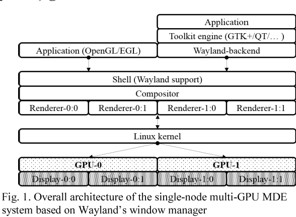 Software-based single-node multi-GPU systems for multiple display