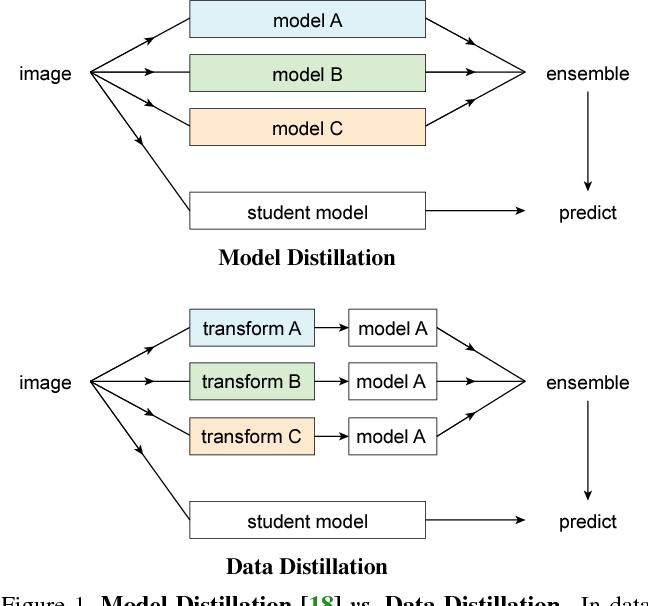 Figure 1 for Data Distillation: Towards Omni-Supervised Learning