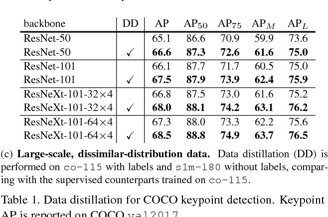 Figure 2 for Data Distillation: Towards Omni-Supervised Learning