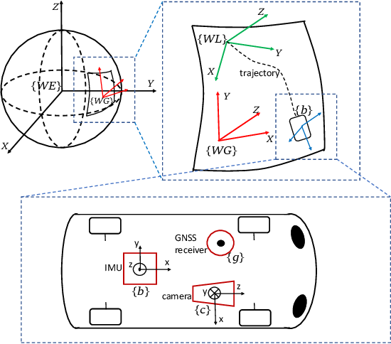 Figure 1 for Optimization-Based Visual-Inertial SLAM Tightly Coupled with Raw GNSS Measurements