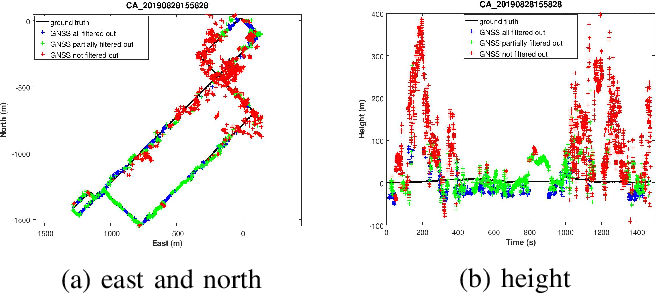 Figure 3 for Optimization-Based Visual-Inertial SLAM Tightly Coupled with Raw GNSS Measurements