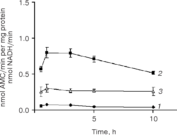 Fig. 2. Ac DEVD cleaving activity in salt solution from neu roglial cultures at pH 7.4 (1) and 4.5 (2) and LDH activity (3).