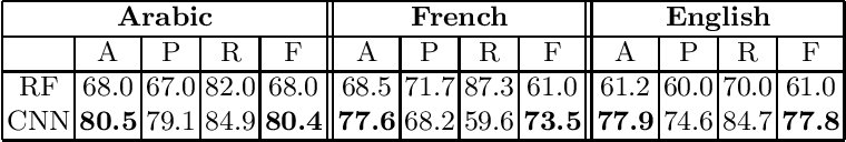 Figure 2 for Irony Detection in a Multilingual Context