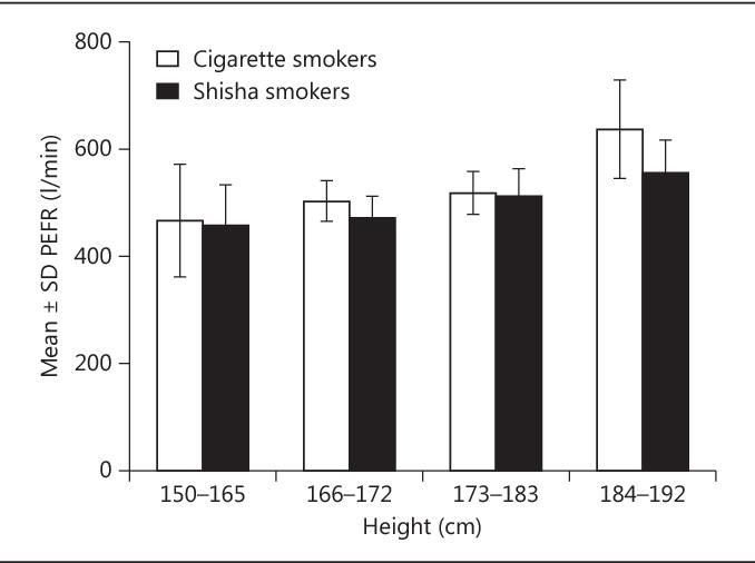 PDF] Is Smoking Shisha Safer than Cigarettes: Comparison of Health