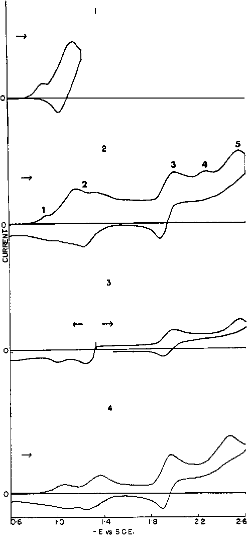 Figure 2 from Electrochemistry of organophosphorus compounds