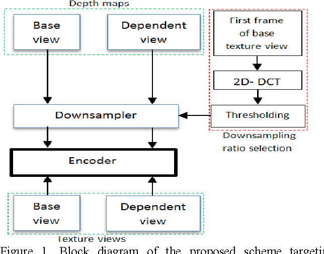 Flexible depth map spatial resolution in depth enhanced multiview figure 1 ccuart Images