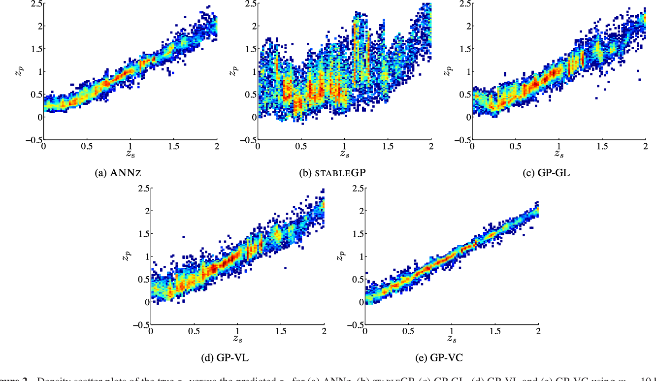 Figure 4 for A Sparse Gaussian Process Framework for Photometric Redshift Estimation