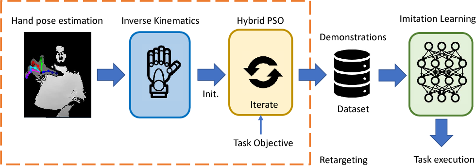 Figure 1 for Task-Oriented Hand Motion Retargeting for Dexterous Manipulation Imitation