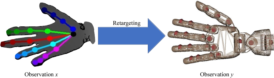 Figure 2 for Task-Oriented Hand Motion Retargeting for Dexterous Manipulation Imitation