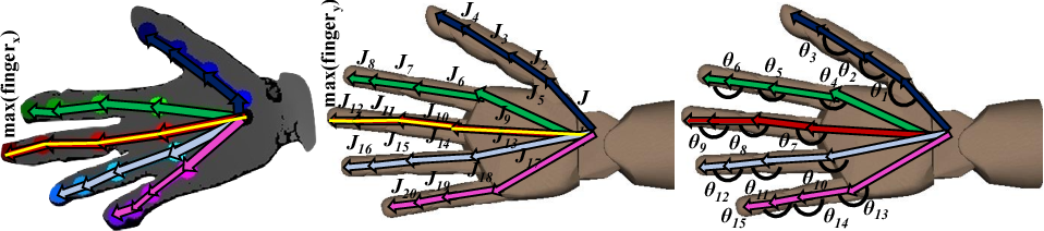 Figure 3 for Task-Oriented Hand Motion Retargeting for Dexterous Manipulation Imitation