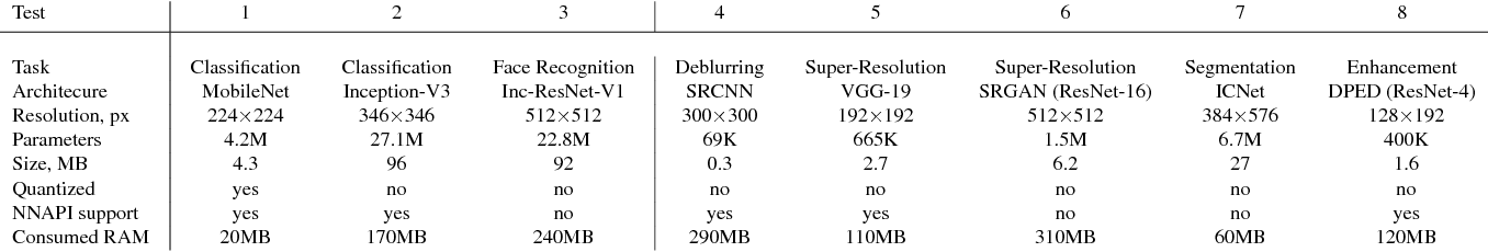 Figure 2 for AI Benchmark: Running Deep Neural Networks on Android Smartphones