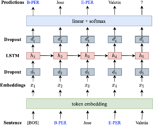 Figure 3 for DAGA: Data Augmentation with a Generation Approach for Low-resource Tagging Tasks