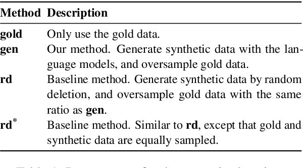 Figure 2 for DAGA: Data Augmentation with a Generation Approach for Low-resource Tagging Tasks