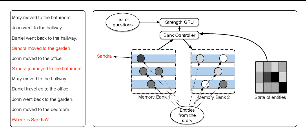 Figure 1 for Adaptive Memory Networks