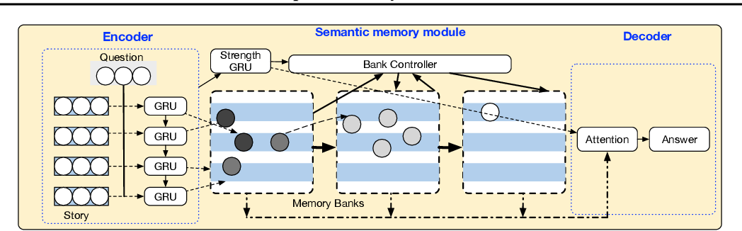 Figure 3 for Adaptive Memory Networks