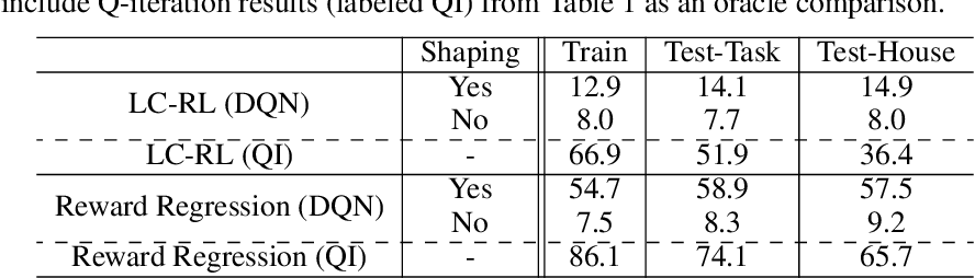 Figure 4 for From Language to Goals: Inverse Reinforcement Learning for Vision-Based Instruction Following