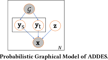 Figure 1 for Labeled Data Generation with Inexact Supervision