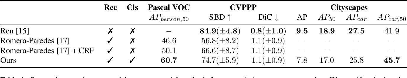 Figure 2 for Recurrent Neural Networks for Semantic Instance Segmentation