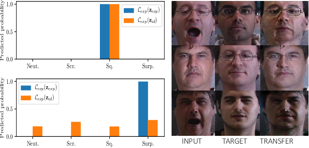 Figure 3 for Adversarial Learning of Disentangled and Generalizable Representations for Visual Attributes