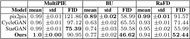 Figure 2 for Adversarial Learning of Disentangled and Generalizable Representations for Visual Attributes