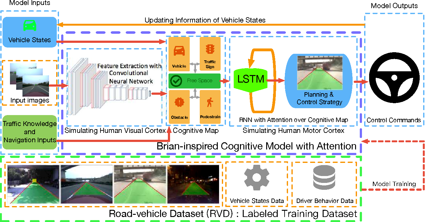 Figure 1 for Brain Inspired Cognitive Model with Attention for Self-Driving Cars