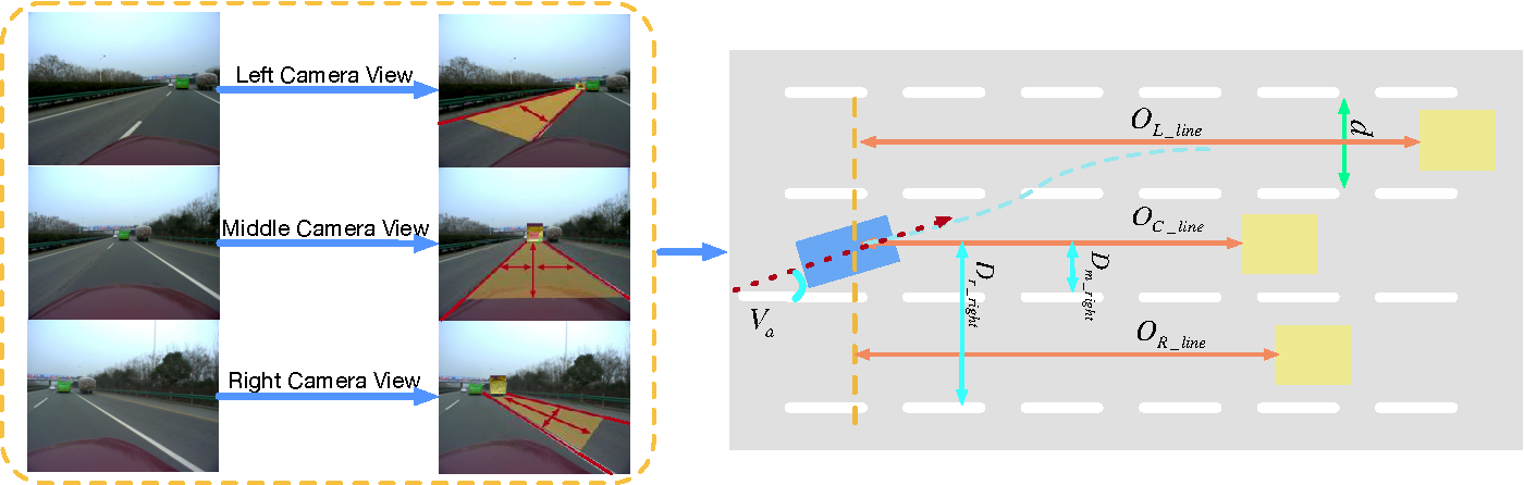 Figure 3 for Brain Inspired Cognitive Model with Attention for Self-Driving Cars