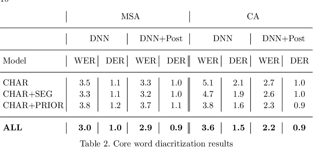 Figure 4 for Arabic Diacritic Recovery Using a Feature-Rich biLSTM Model