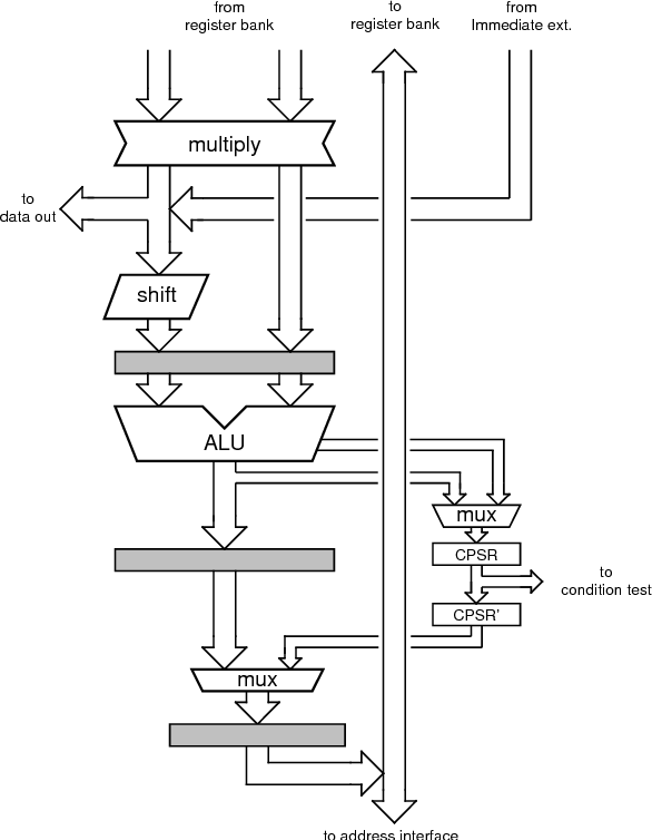 The Design And Implementation Of An Asynchronous Microprocessor