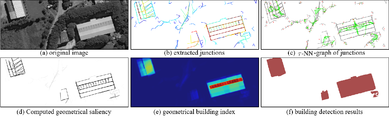 Figure 1 for Accurate Building Detection in VHR Remote Sensing Images using Geometric Saliency