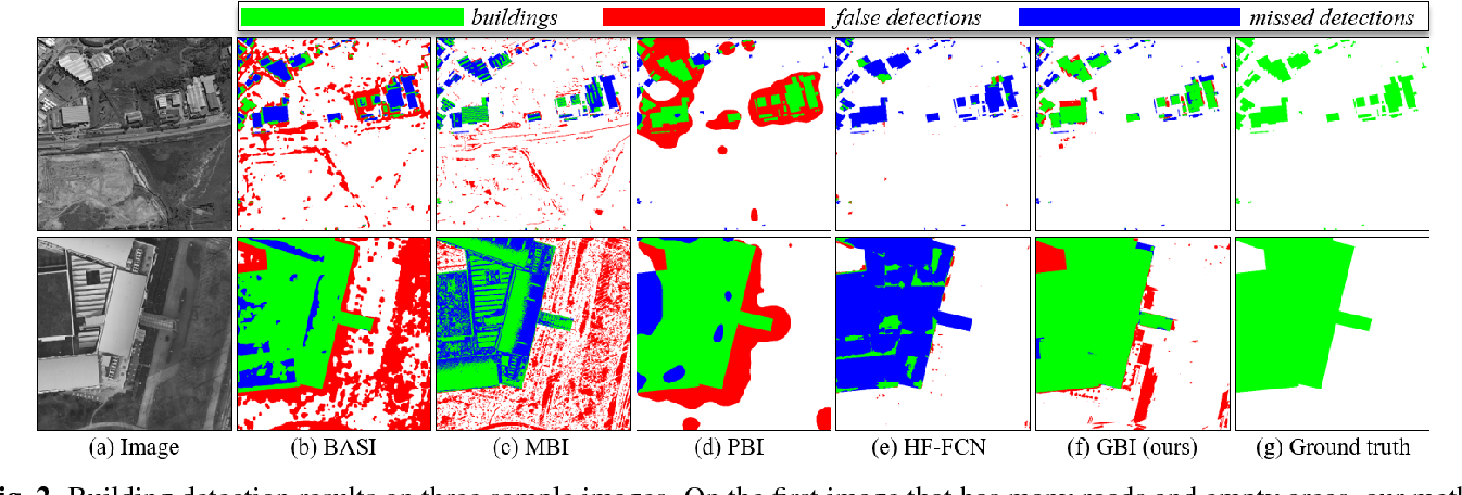 Figure 3 for Accurate Building Detection in VHR Remote Sensing Images using Geometric Saliency