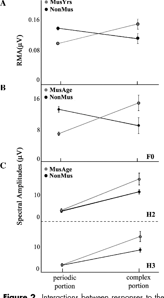 Figure 2. Interactions between responses to the periodic and complex stimulus portions. (A) Group × portion interaction between MusYrs and NonMus response RMAs and (B) MusAge and NonMus F0. (C) MusAge also show enhanced encoding of frequencies above the F0 in responses to the complex portion. (In color in Annals online.)