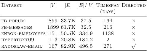 Figure 4 for Incremental embedding for temporal networks
