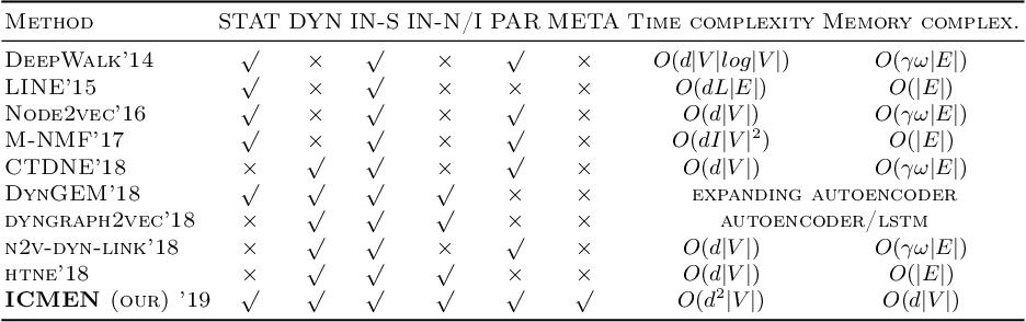 Figure 1 for Incremental embedding for temporal networks