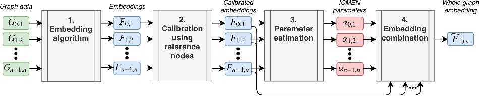 Figure 2 for Incremental embedding for temporal networks